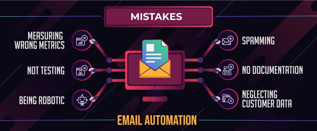 Make-No-Mistake,-It's-Email-Automation_Infograph